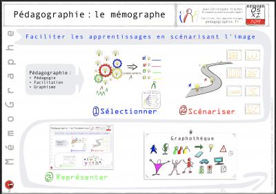 Le Memographe du memographe